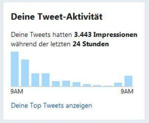 Tweet Aktivität Twitter